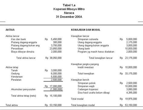 Membuat Neraca Awal Koperasi | cara membuat laporan keuangan koperasi fitri s blog