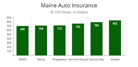 Minimum Cover Requirement for Maine   AutoInsureSavings