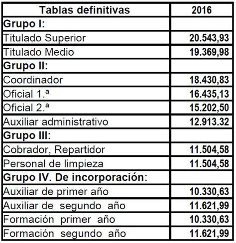 dissidio auxiliar administrativo 2016 salario base de un auxiliar administrativo 2016 salario