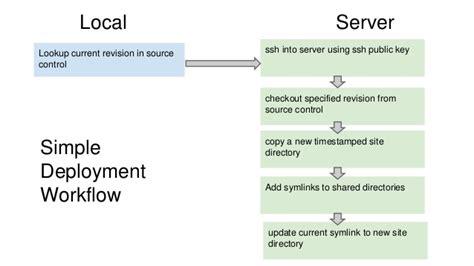capistrano workflow deployment with capistrano