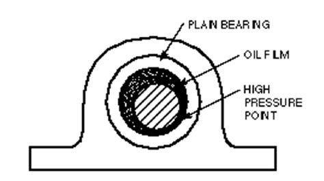 journal bearings oil whirl and oil whip vibration in bearings vibration due to oil whirl in
