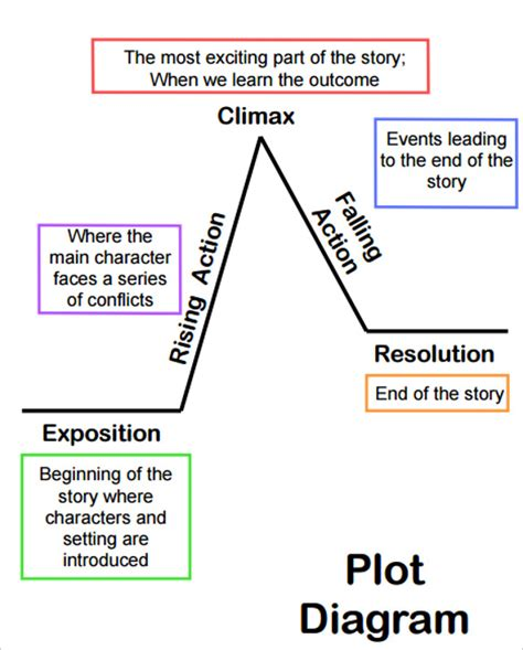 how to fill out a plot diagram 10 plot diagram template sle exle format