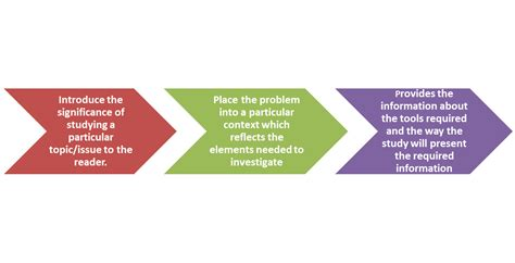 Statement Of The Problem In A Research Paper by How To Write The Problem Statement In A Research Paper Knowledge Tank
