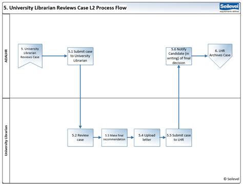 storyboard visio on communicating with resistant stakeholders process flow