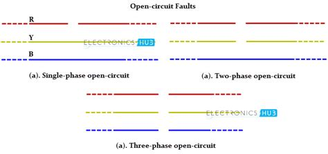 types of faults in electrical power systems