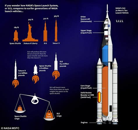 Raket Rs Power Max nasa starts assembling delta iv heavy rockets needed to
