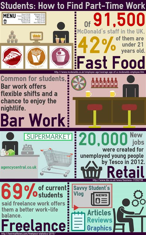 students how to find part time work