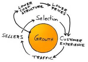 Our growth strategy spin the flywheel