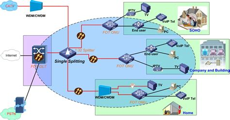 w network home design ftth pon split ratio level ftth triple play