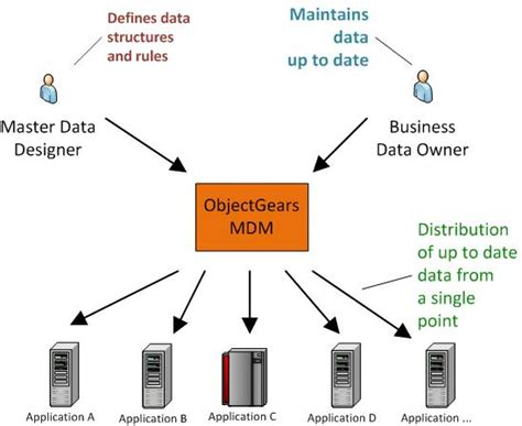 master data management master data management shared common data for company