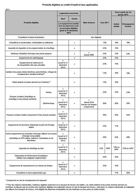 Formulaire Credit D Impot d 195 169 claration dimpot document 2041 gr