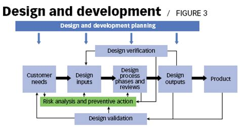 Standards Outlook Not A Game Iso 9001 Design And Development Templates