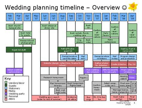 wedding planning timeline template paint wedding timeline