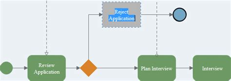 bpmn diagram mac tutorial for creating bpmn diagram on mac 14668 mytechlogy