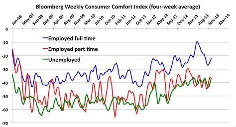 bloomberg consumer comfort index the demographics of consumer confidence business insider