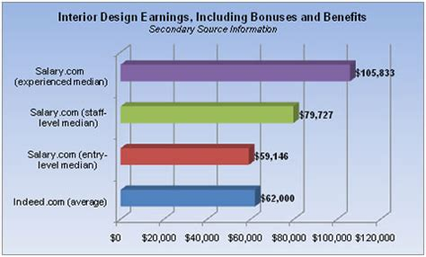 Average Salary For Mba In Jacksonville Fl by Salary Of Interior Designers Interior Ideas 2018