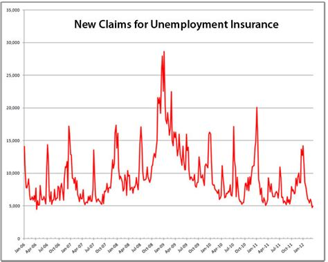 unemployment insurance extension 2015 indiana unemployment weekly claim august 2015