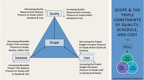 constraints of project management diagram scope and golden triangle of quality schedule and budget
