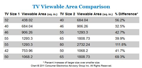 what is a good size tv for a bedroom tv screen size comparison images 782 techotv