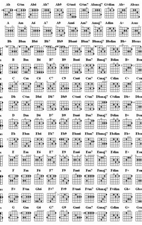 Cara Bermain Gitar Tinggal Kenangan | chord lagu hymne pramuka chord lagu gaby ingin tahu