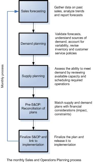 Supply Sop Template by Supply Chain Wednesday S Op Stuart Mill