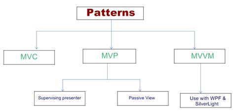 mvvm pattern in net tutorial difference between mvc mvp and mvvm architecture in net