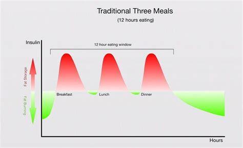 short fasting regimens    hours diet doctor