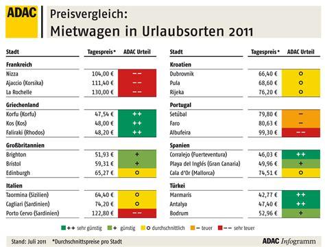 Auto Service Vergleich by Der Adac Hat Europas Mietwagenpreise Getestet Auto