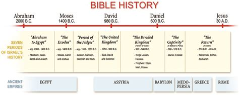 the history of the bible an introduction books introducing prophecy in history prophecies of daniel