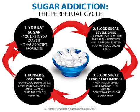 What Does A Sugar Detox Feel Like by Sugar Addiction Why It Happens And How To Quit