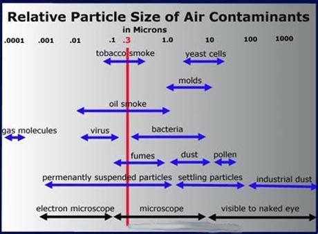 clean air purifier technology explained