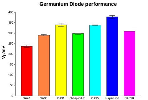 what is a diode cler germanium diode selection