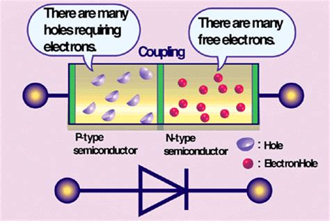 1n4001 diode maplin diode 1n4001 maplin 28 images semiconductor diode animation 28 images semiconductor