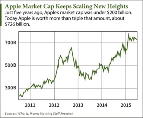 apple market cap apple inc nasdaq aapl what is needed to reach a 1