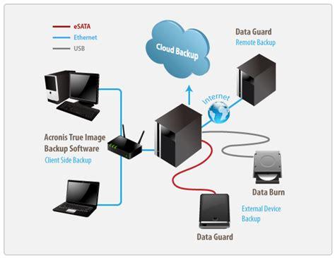 best free backup programs backup software fr nas server xpresssokol