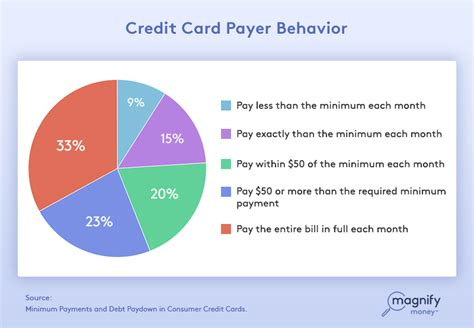 Credit Card Apr Formula how do they calculate the minimum payment on a credit card