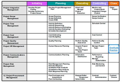 Pdf Project Management Knowledge Pmbok Fifth by Pmbok 5 Process Groups Diagram Pmbok Process Matrix Je