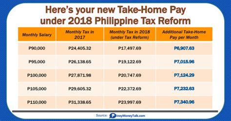 table take home pay 2018 tax reform