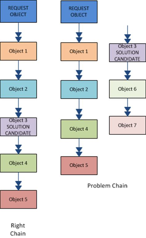 chain responsibility pattern java exle chain of responsibility design pattern java tutorial blog