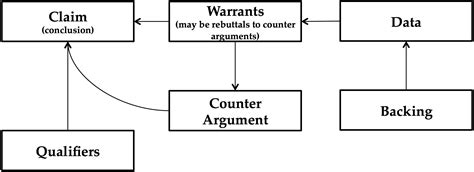 argumentation in primary and middle schools hypothetical