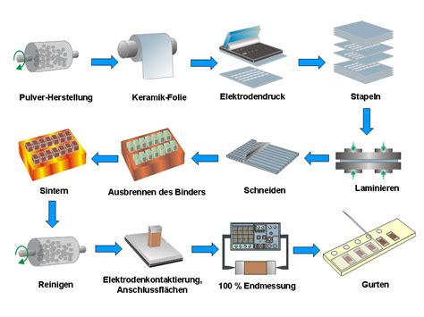 capacitor manufacturing process mlcc capacitor process 28 images multilayer chip capacitor mlcc authenticity verification