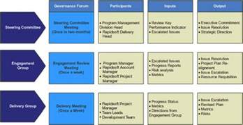 project management governance structure template software development processes and methodologies