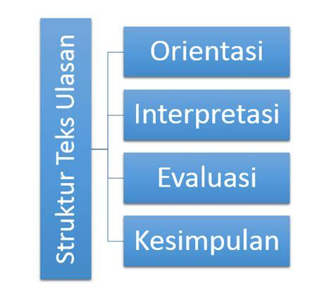 contoh teks ulasan film jendral sudirman pengertian struktur dan ciri kebahasaan teks ulasan drama