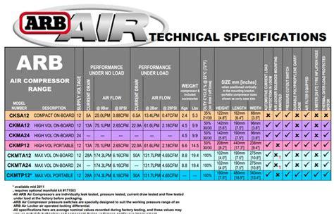 arb air compressors ckma12 ckmta12 ckmta24 cksa12