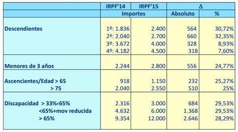 conceptos exentos irpf 2016 las rentas altas las 250 nicas que pagar 225 n m 225 s irpf que en