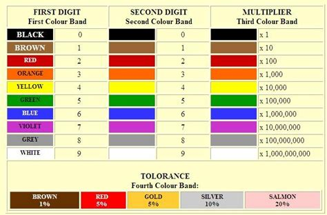 resistor table resistor value and resistor chart 28 images resistor color code calculator resistor chart