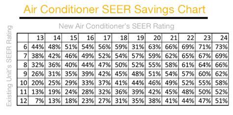 eer chart seasonal energy efficiency ratio heating cooling barrie