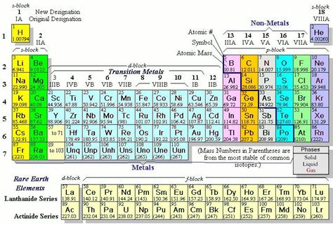 Periodic Table With Molar Masses by Periodic Table Molar Mass Image Search Results