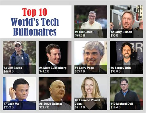 Meet The Top 10 Richest Business Individuals In Zambia How South Africa by Top 10 Richest Tech Entrepreneurs In The World