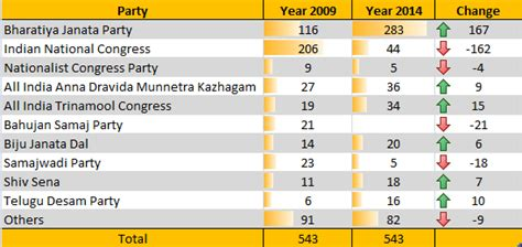 2014 india results a look back at the largest democratic election in the